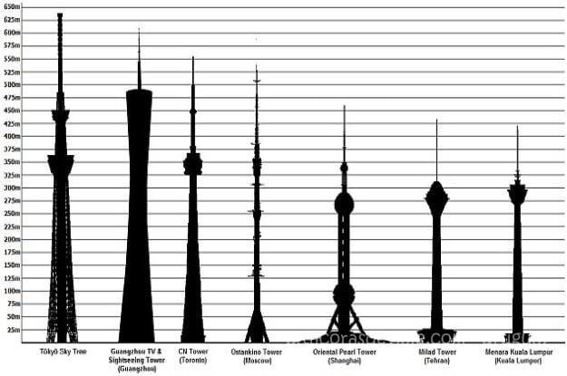 torres_de_comunicaciones_mas_altas_del_mundo